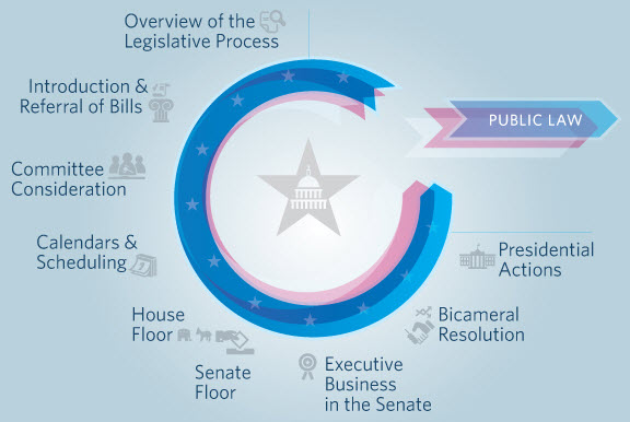 legislativeprocess
